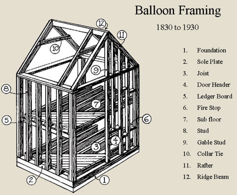 Balloon Diagram Diagram of a Balloon Framed